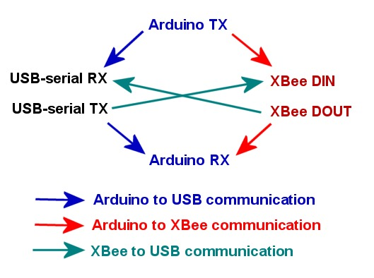 xbee shield 7 arduino xbee shield (ht) xbee shield hobbytronics arduino xbee wiring diagram at mifinder.co
