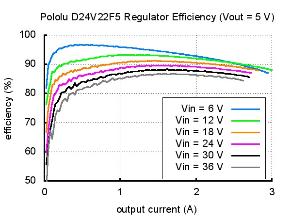 D24V50F5 Efficiency