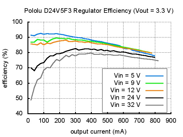 Regulator Efficiency