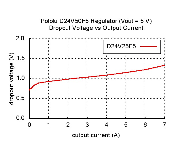 D24V50F5 Dropout Voltage