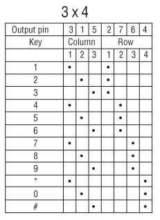 Keypad Matrix connections