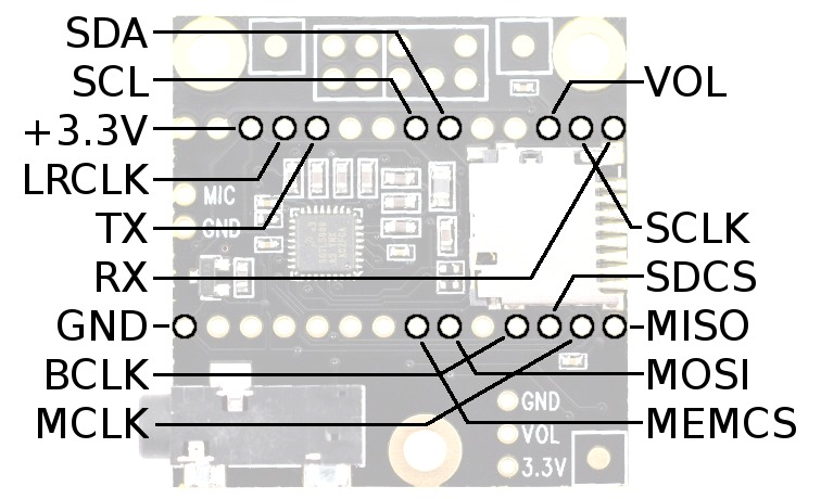 Teensy Audio Pinout
