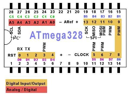 Arduino atmega328 pinout ccuart Image collections
