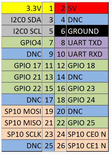 rpi GPIO Lay out