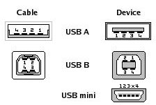 Usb Connector Pinout on usb pinout diagram